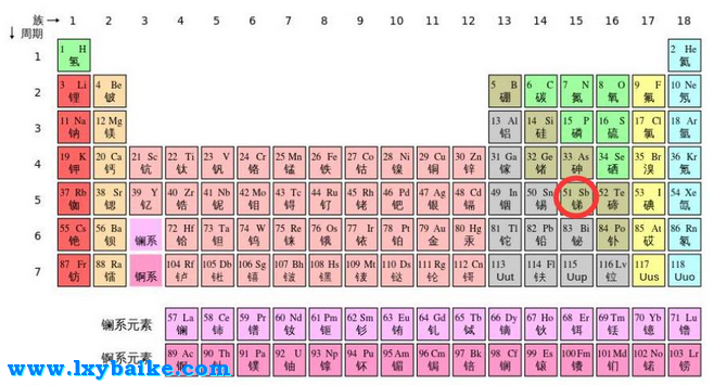 sb是什么元素_元素周期表51号元素是什么意思-流行语百科